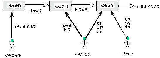工作流管理系统的实施步骤